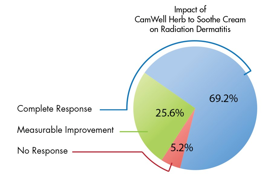 Camwell Impact of Herb to Soothe