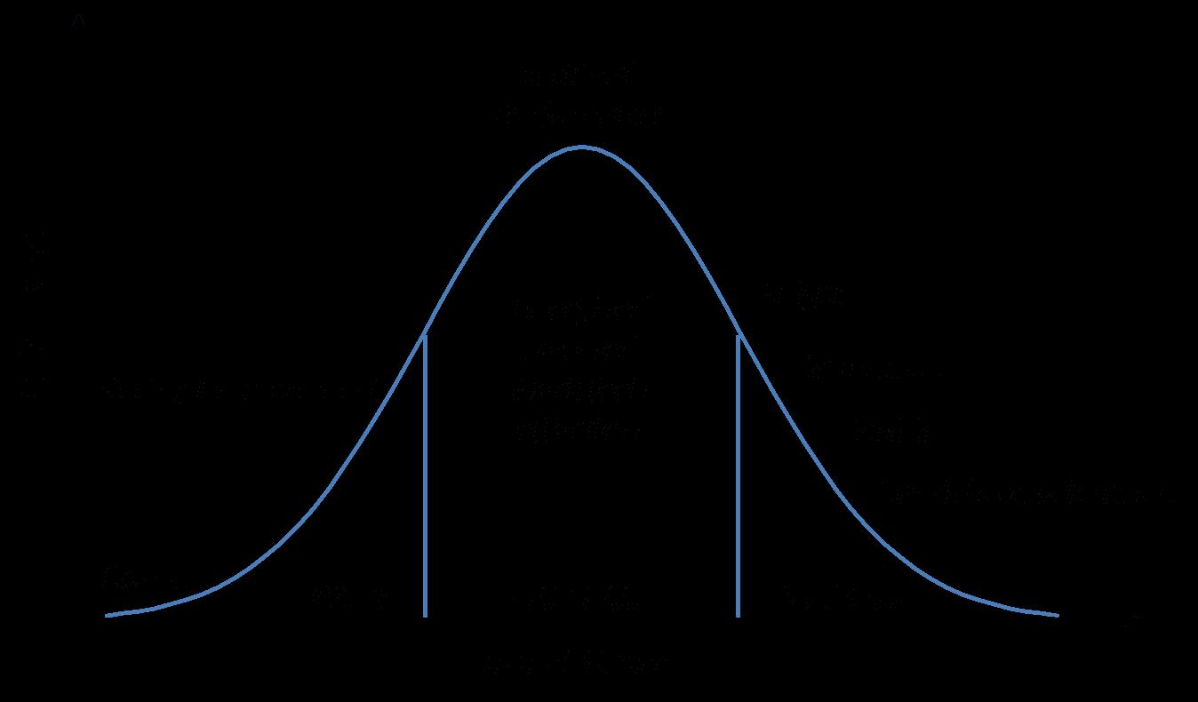 Integrative Cancer Review Yerkes Dodson Curve